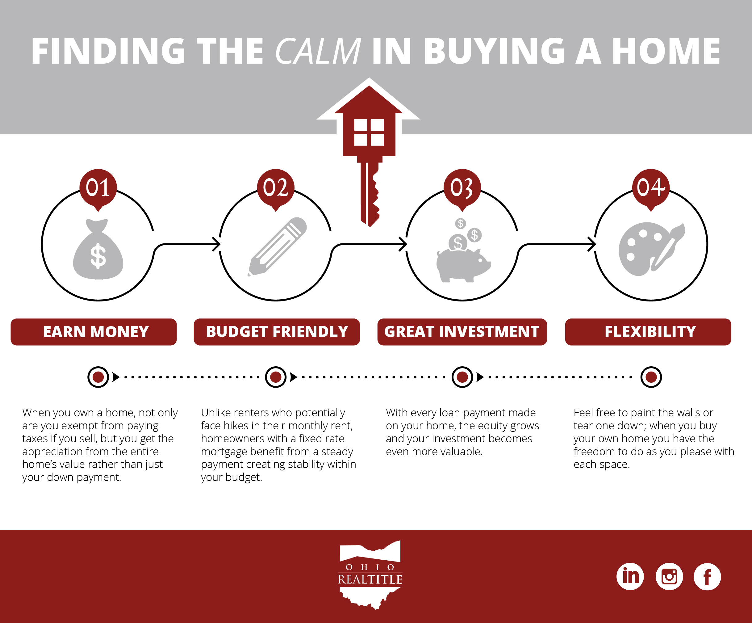Finding the calm in buying a home infographic.